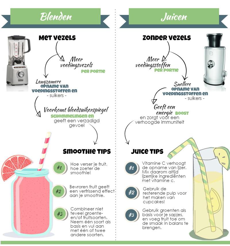 juicen of blenden-1